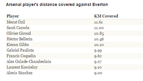 Arsenal Ozil Distance Everton