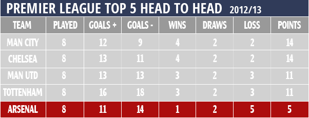 Premier League top 5 head to head results