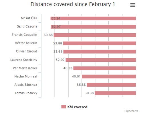 Mesut Ozil Premier League distance