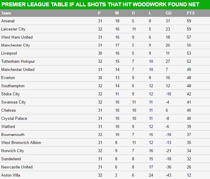 Premier League table woodwork
