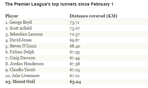 Premier League top runners