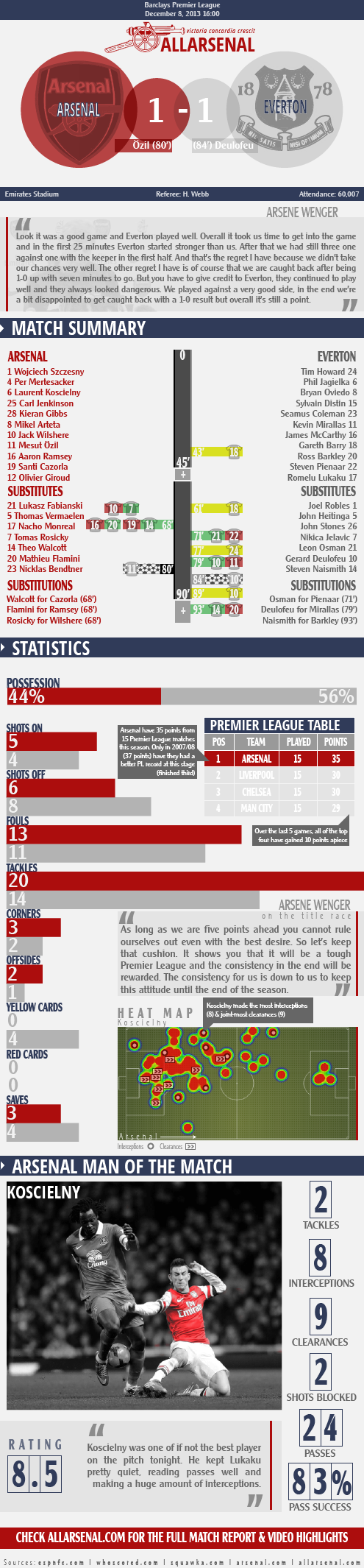 allarsenal-arsenal vs everton infographic131208-01