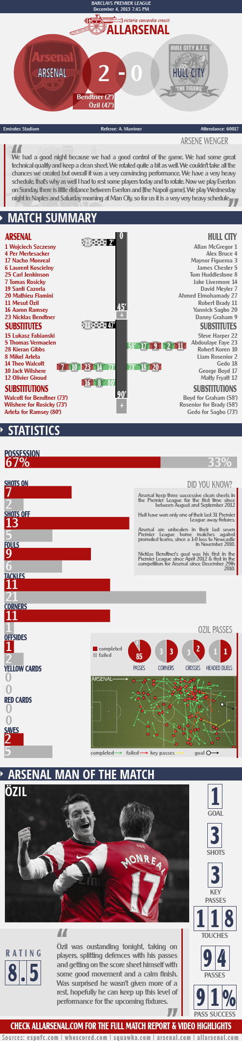 allarsenal-arsenal vs hull city infographic131204-01