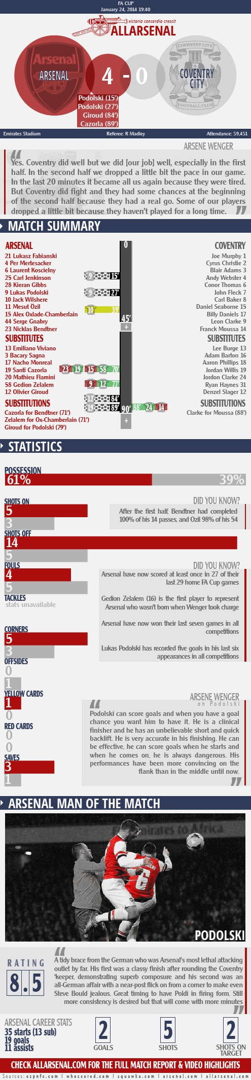 allarsenal infographic arsenal 4 vs coventry 0 140124-01