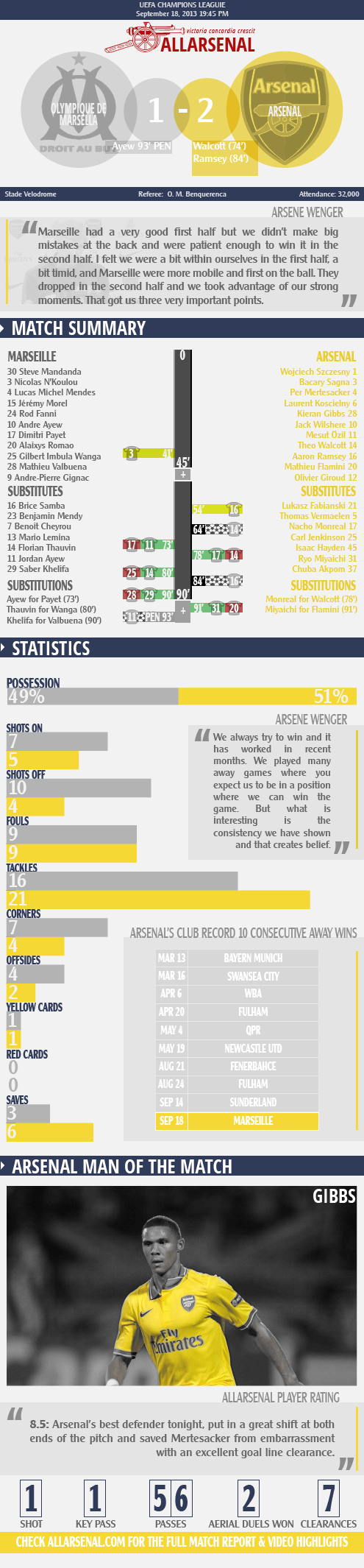 marseille vs arsenal match report infographic