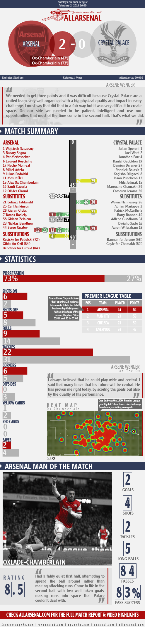 arsenal 2 v 0 crystal palace allarsenal infographic match report-01