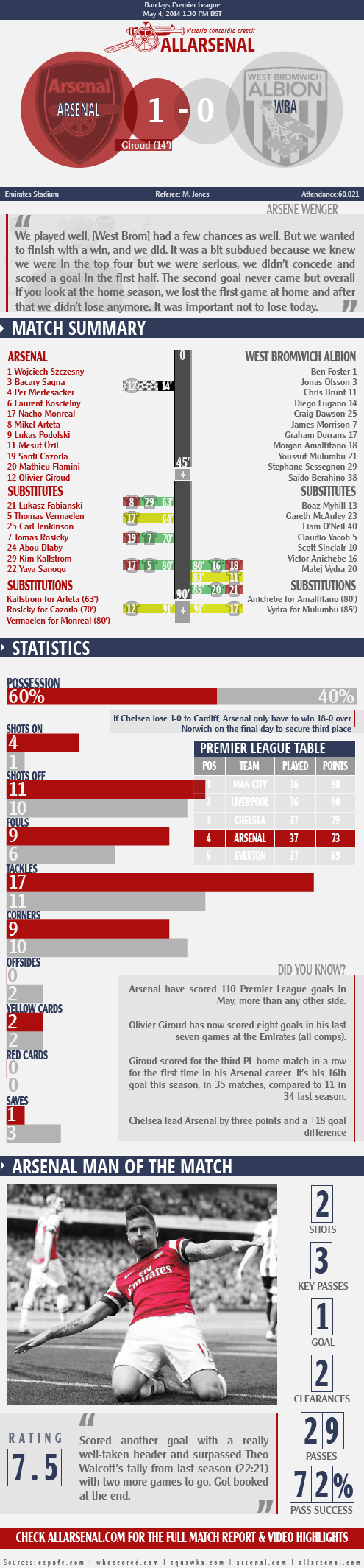 arsenal1-0westbrom match report infographic-01