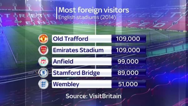 Foreign fans Premier League