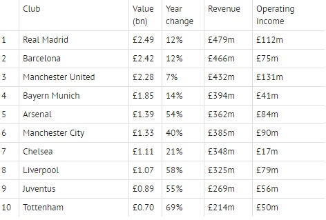 Most valuable clubs