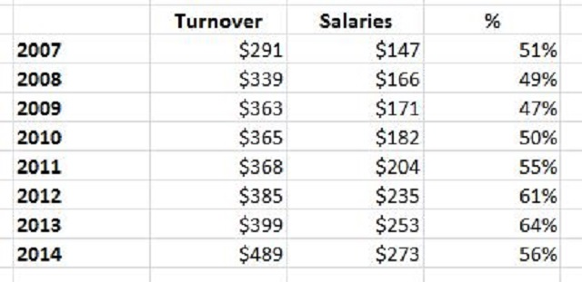 Salaries-ratio