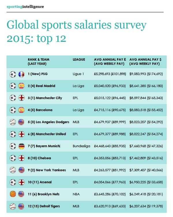 Top 12 Global sports salaries
