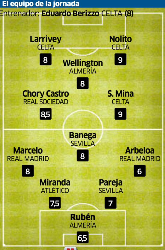 Wellington Silva Arsenal team of the week Almeria