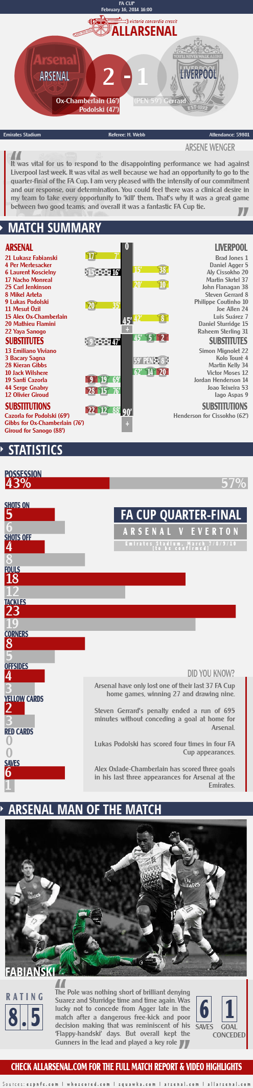 arsenal 2 v 1 liverpool fa cup match report infographic-01
